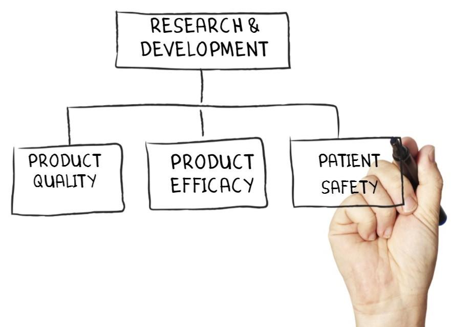 Research and Development Flowchart